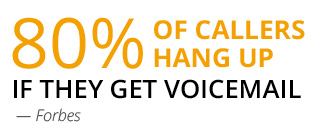 80% of callers hang up if they get voicemail