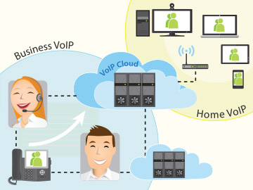 voip-communication